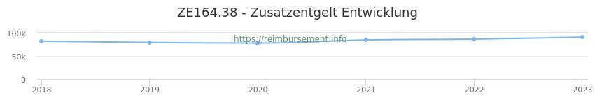 Erstattungsbetrag Historie für das Zusatzentgelt ZE164.38