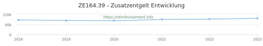 Erstattungsbetrag Historie für das Zusatzentgelt ZE164.39