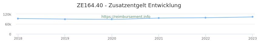 Erstattungsbetrag Historie für das Zusatzentgelt ZE164.40