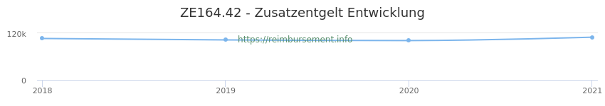 Erstattungsbetrag Historie für das Zusatzentgelt ZE164.42