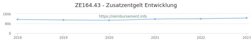 Erstattungsbetrag Historie für das Zusatzentgelt ZE164.43