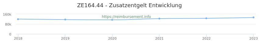Erstattungsbetrag Historie für das Zusatzentgelt ZE164.44