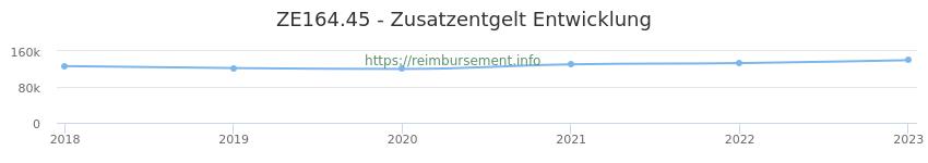 Erstattungsbetrag Historie für das Zusatzentgelt ZE164.45