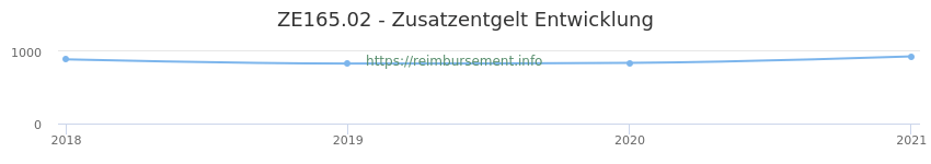 Erstattungsbetrag Historie für das Zusatzentgelt ZE165.02