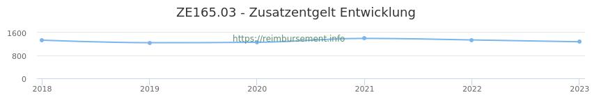 Erstattungsbetrag Historie für das Zusatzentgelt ZE165.03