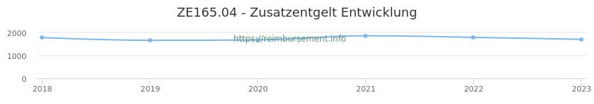Erstattungsbetrag Historie für das Zusatzentgelt ZE165.04