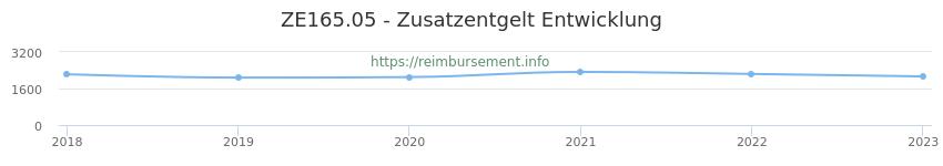 Erstattungsbetrag Historie für das Zusatzentgelt ZE165.05