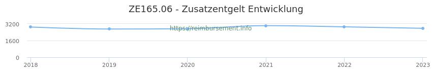 Erstattungsbetrag Historie für das Zusatzentgelt ZE165.06