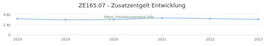 Erstattungsbetrag Historie für das Zusatzentgelt ZE165.07