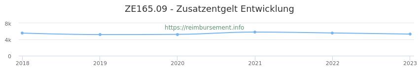 Erstattungsbetrag Historie für das Zusatzentgelt ZE165.09