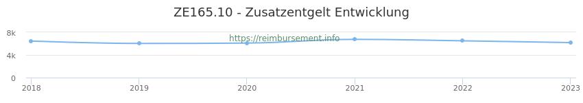 Erstattungsbetrag Historie für das Zusatzentgelt ZE165.10
