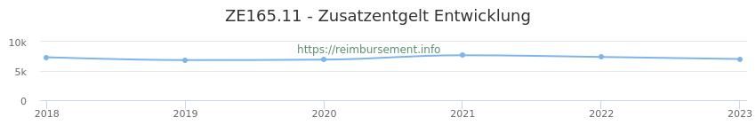 Erstattungsbetrag Historie für das Zusatzentgelt ZE165.11