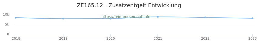 Erstattungsbetrag Historie für das Zusatzentgelt ZE165.12