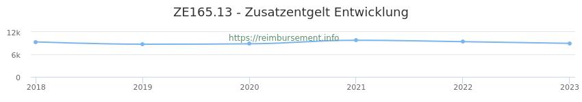 Erstattungsbetrag Historie für das Zusatzentgelt ZE165.13