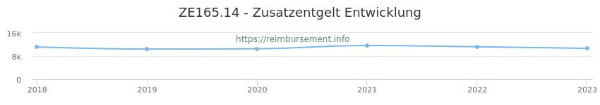 Erstattungsbetrag Historie für das Zusatzentgelt ZE165.14
