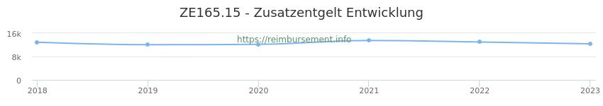 Erstattungsbetrag Historie für das Zusatzentgelt ZE165.15