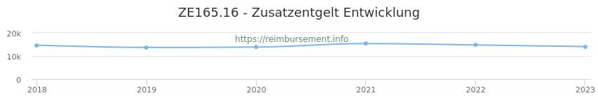 Erstattungsbetrag Historie für das Zusatzentgelt ZE165.16
