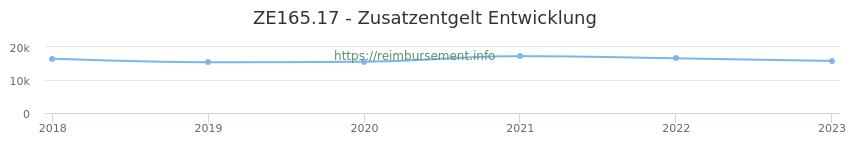 Erstattungsbetrag Historie für das Zusatzentgelt ZE165.17