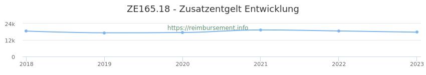 Erstattungsbetrag Historie für das Zusatzentgelt ZE165.18