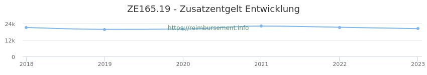 Erstattungsbetrag Historie für das Zusatzentgelt ZE165.19