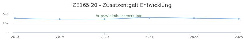 Erstattungsbetrag Historie für das Zusatzentgelt ZE165.20