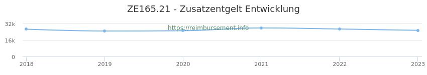 Erstattungsbetrag Historie für das Zusatzentgelt ZE165.21