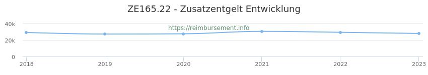 Erstattungsbetrag Historie für das Zusatzentgelt ZE165.22