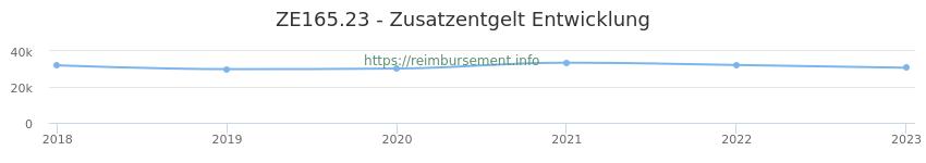 Erstattungsbetrag Historie für das Zusatzentgelt ZE165.23