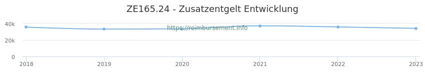 Erstattungsbetrag Historie für das Zusatzentgelt ZE165.24