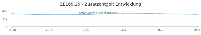 Erstattungsbetrag Historie für das Zusatzentgelt ZE165.25