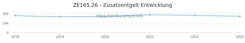 Erstattungsbetrag Historie für das Zusatzentgelt ZE165.26