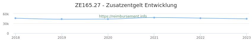 Erstattungsbetrag Historie für das Zusatzentgelt ZE165.27