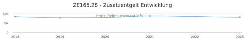 Erstattungsbetrag Historie für das Zusatzentgelt ZE165.28