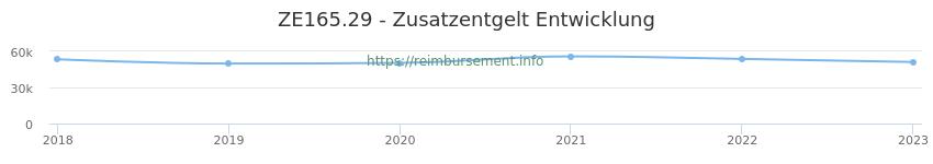 Erstattungsbetrag Historie für das Zusatzentgelt ZE165.29