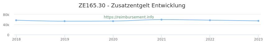 Erstattungsbetrag Historie für das Zusatzentgelt ZE165.30