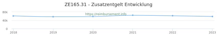 Erstattungsbetrag Historie für das Zusatzentgelt ZE165.31
