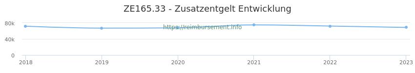 Erstattungsbetrag Historie für das Zusatzentgelt ZE165.33