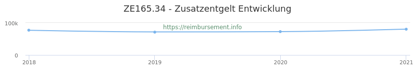 Erstattungsbetrag Historie für das Zusatzentgelt ZE165.34