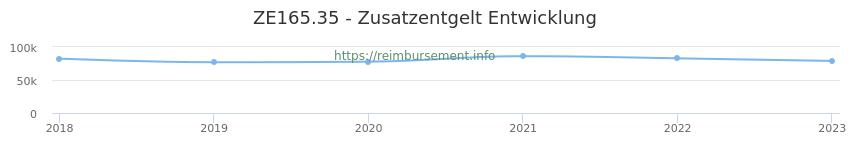 Erstattungsbetrag Historie für das Zusatzentgelt ZE165.35