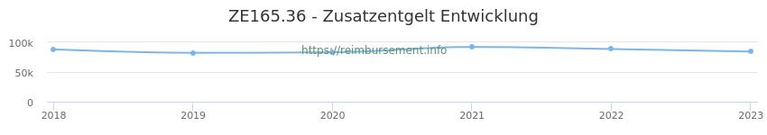 Erstattungsbetrag Historie für das Zusatzentgelt ZE165.36
