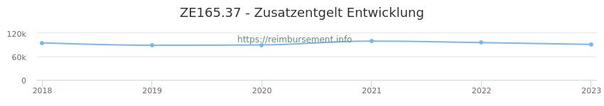 Erstattungsbetrag Historie für das Zusatzentgelt ZE165.37