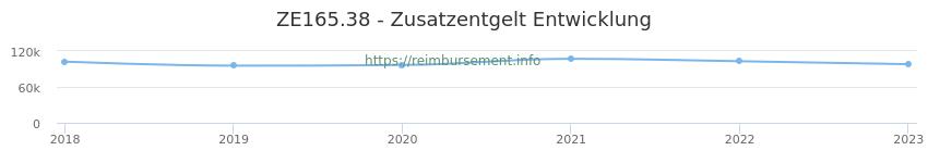 Erstattungsbetrag Historie für das Zusatzentgelt ZE165.38