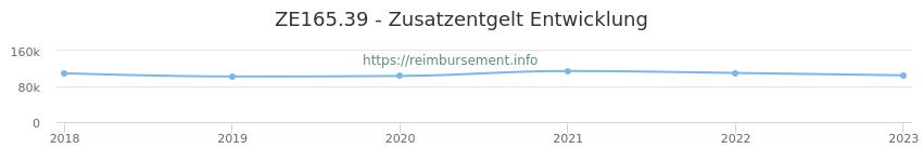 Erstattungsbetrag Historie für das Zusatzentgelt ZE165.39