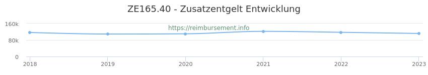 Erstattungsbetrag Historie für das Zusatzentgelt ZE165.40