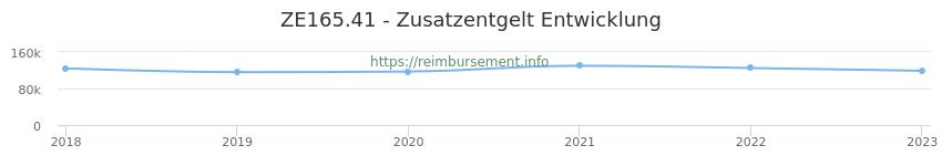 Erstattungsbetrag Historie für das Zusatzentgelt ZE165.41