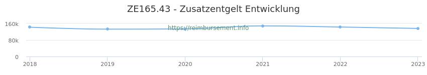 Erstattungsbetrag Historie für das Zusatzentgelt ZE165.43