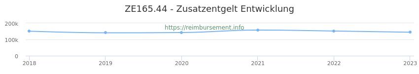 Erstattungsbetrag Historie für das Zusatzentgelt ZE165.44