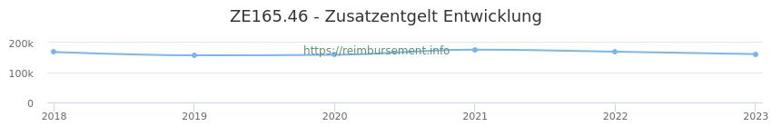 Erstattungsbetrag Historie für das Zusatzentgelt ZE165.46