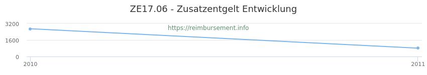 Erstattungsbetrag Historie für das Zusatzentgelt ZE17.06