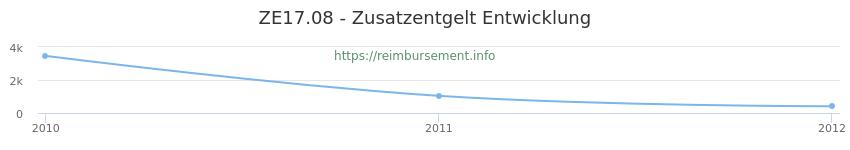 Erstattungsbetrag Historie für das Zusatzentgelt ZE17.08